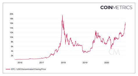 Can bitcoin be traded on stock exchange. Nine Bitcoin Charts Already at All-Time Highs   by Nic Carter   Medium