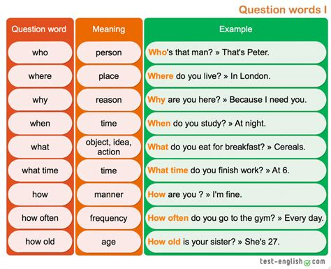 we speak question words