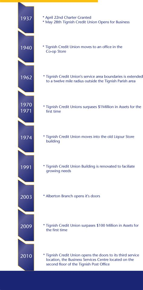 tignish credit union history timeline