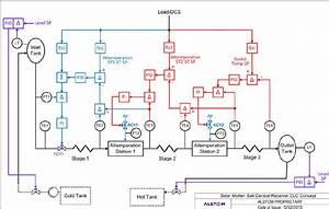 Mscr Process Control Diagram