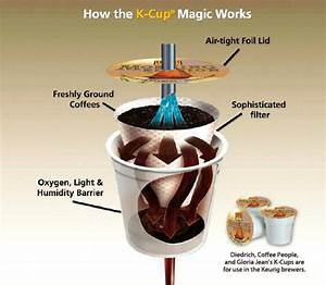 K Cup Coffee  A Revolution In Brewing