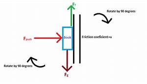 Classical Mechanics - Book Against A Wall And Forces