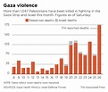 Hamas, Israel blame each other for resuming attacks after ...