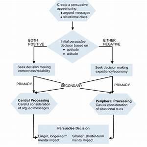 7 Flow Diagram Of The Persuadee U0026 39 S Decision