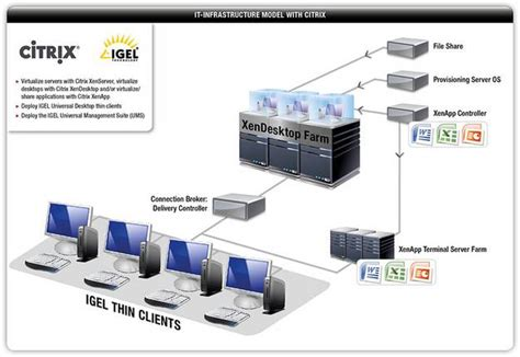 Access to Virtual Desktop Infrastructures « Supported ...