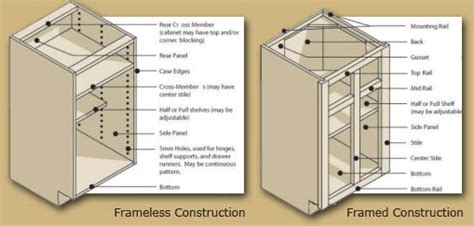 difference between kitchen and bathroom cabinets frameless vs framed cabinet built ins closets pinterest