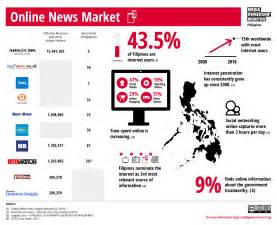 Online Outlets Philippines | Media Ownership Monitor