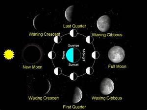 Moon Phase Explained