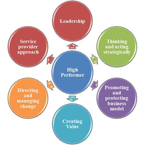 ready    lead  innovative ideas
