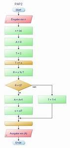 Informatik - Algorithmus