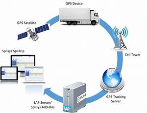 Splitrip  U2013 Truck Tracking And Management Sofware
