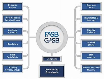 Fasb Cost Analysis Benefit Board Accounting Standards