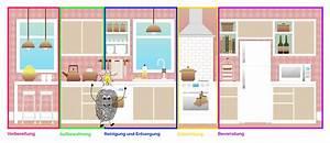 Küchen Planen Tipps : k che richtig planen die f nf k chenzonen ~ Markanthonyermac.com Haus und Dekorationen