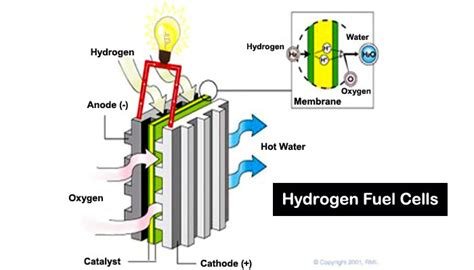 Fuel Cell Power Plant, Fuel, Free Engine Image For User