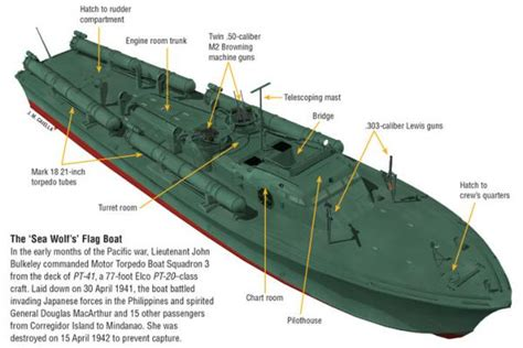Pt Boat Interior Diagram by The Navy S Gallant Sentries U S Naval Institute