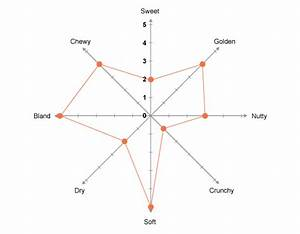Star Diagrams And Sensory Analysis