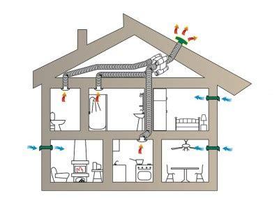 Lüftungsanlage Mit Wärmegrückgewinnung  Frische Luft