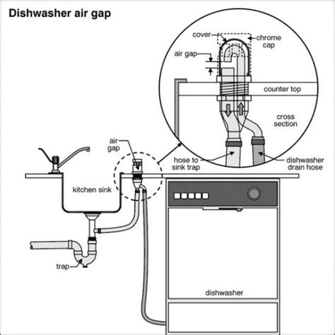 under sink air gap undercounter dishwasher vent doityourself com community
