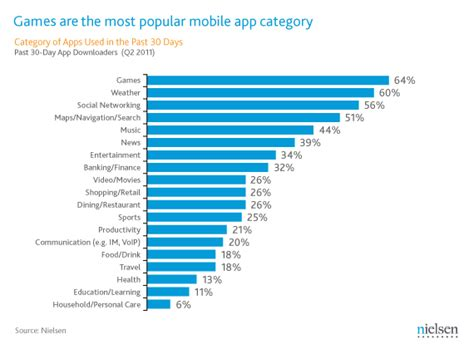 Newswire  Play Before Work Games Most Popular Mobile App
