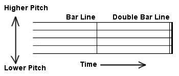 Each bar usually has the same number of beats in it. Bar lines separate music into measures. A double bar line at the end of a piece of music ...