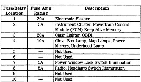 Ford Truck Fuse Diagram by 1997 F350 Fuse Box Diagram Fuse Box And Wiring Diagram