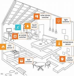 Wlan Im Ganzen Haus Verteilen : camuniti smart home system ein sicherheitspaket das lernt ~ Orissabook.com Haus und Dekorationen