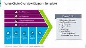 23 Value Chain Model Presentation Diagrams Ppt Template