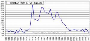 Greece Inflation Rate Historical chart - About Inflation