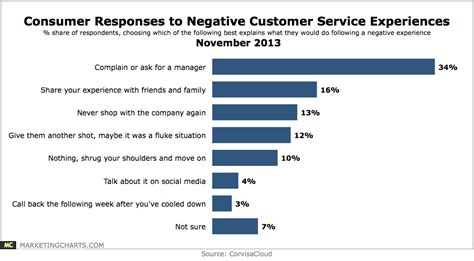 Consumer Responses To Negative Customer Service [chart]