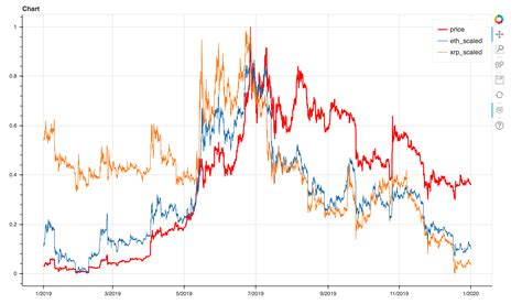 Key similarities between bitcoin and xrp. Bitcoin Vs Xrp Chart - Bitcoin Vs Xrp Chart / A comparison of bitcoin (btc) and xrp (xrp ...