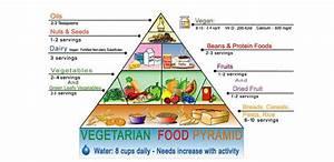 Meatless Monday: Basic Vegetarian Food Pyramid Facts