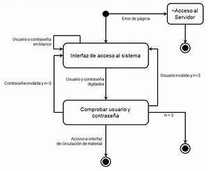 3 Diagrama De Estados Del Caso De Uso Validar Usuario