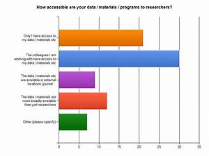 Charts of online survey to researchers and qualitative ...