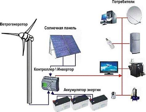 Будущее солнечной энергетики. Пикабу
