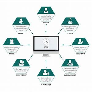 Online Hospital Management System Software  Insignia Web