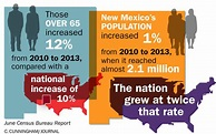 New Mexico's population getting older | Albuquerque Journal