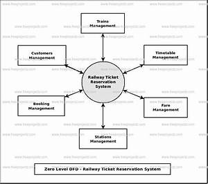 Railway Ticket Reservation System Dataflow Diagram