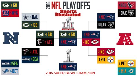 Si's 2017 Nfl Playoff Predictions