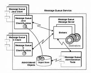 Azure Queue Architecture Diagram