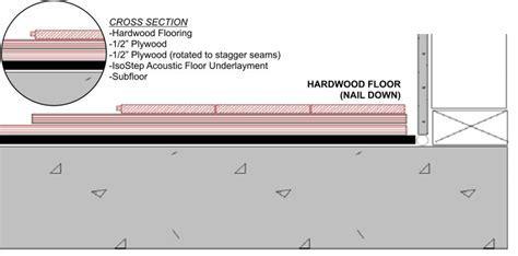 Hardwood Floor Acoustic Underlayment ? Floor Matttroy