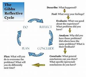 Reflective Essay Definition Sample Essay Abstract Self Reflective  Reflection Paper Meaning Example