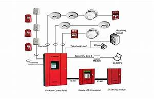 Plastic Red Fire Alarm System  Rs 1000   Piece  Tech Logical Solutions