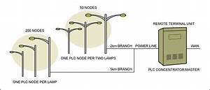 Powerline Communications For Street Lighting Automation