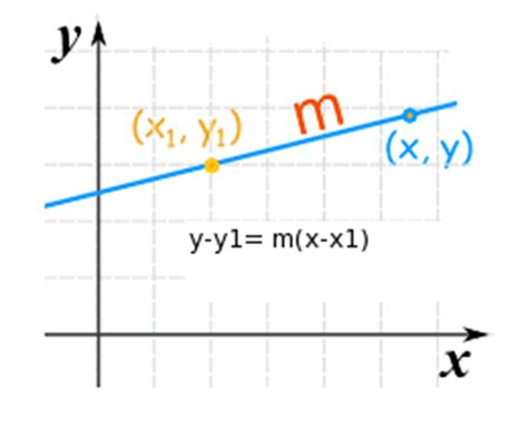 Study Of Point Slope Form Definition & Equation For A