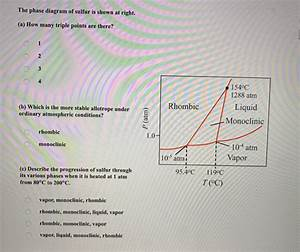 Solved  The Phase Diagram Of Sulfur Is Shown At Right   A