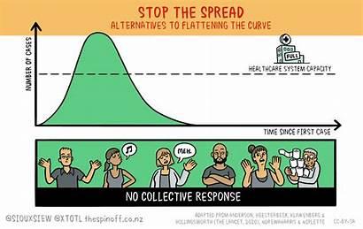 Covid Curve Coronavirus Flatten Pandemic Social During