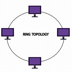 Learn About Computer  What Is Ring Network Topology