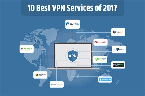 Best Vpn 2017 Our Top 10 Best Vpn Services Of 2017 Top Picks For