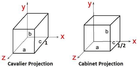 Cabinet Oblique Definition by 3d Computer Graphics Tutorialspoint