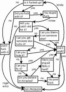 Is It Fucked Up  A Troubleshooting Flowchart    Misc